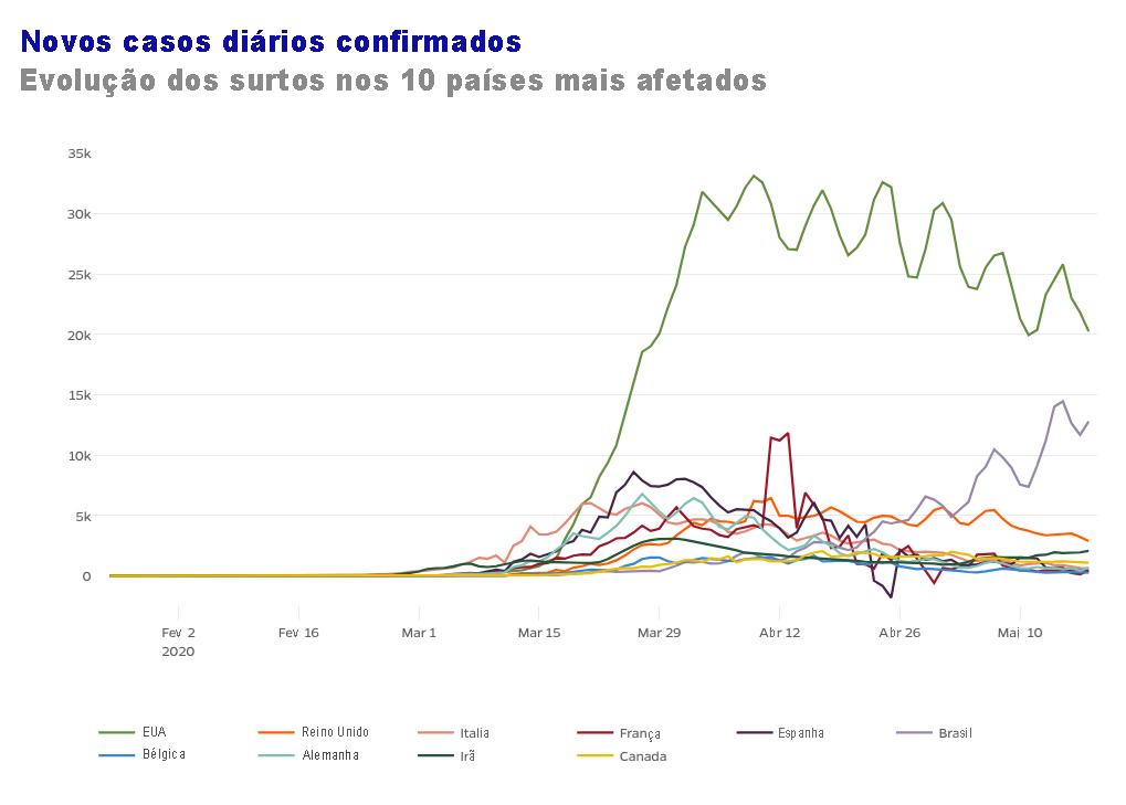 Entre mais afetados, Brasil ainda não viu queda na curva epidêmica